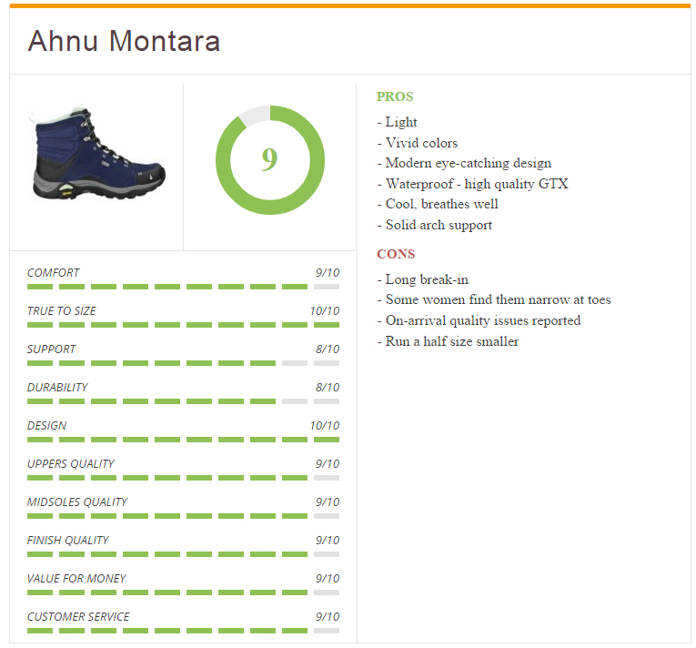 Ratings_ahnu_montara_women_boot