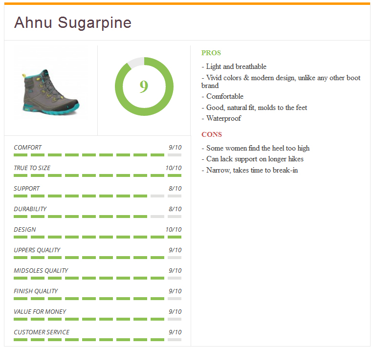 Ratings_ahnu_sugarpine_women_boot
