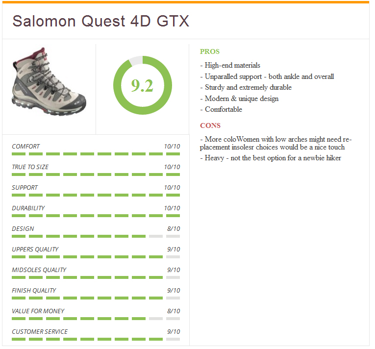 Ratings_salomon_women_top_rated_quest_gtx