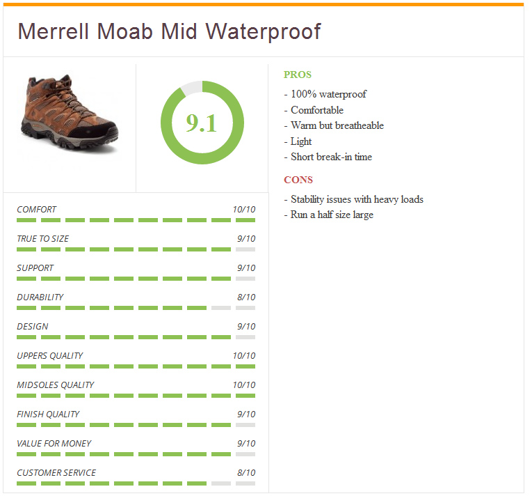rating2_Merrell-Mens-Moab-Mid-waterproof