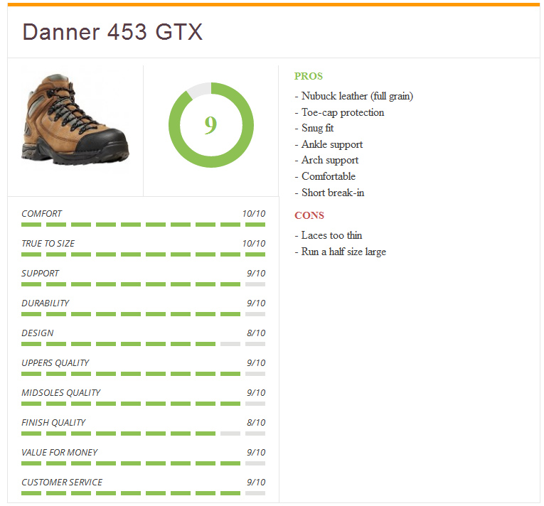 rating3_danner_453_top_men_hiking