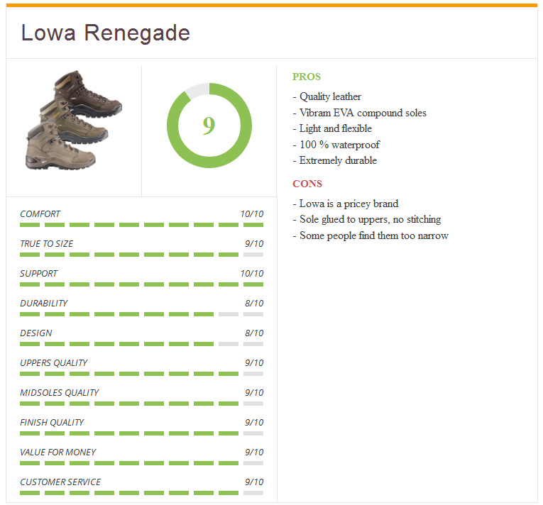 rating4_lowa_renegade_mens_boot