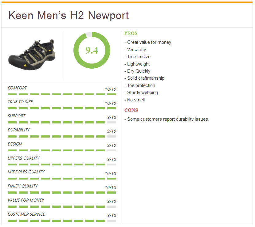 Keen_sandal_newport_ratings