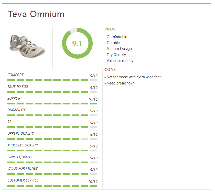 Final thoughts and ratings on the Teva Omnium sandal
