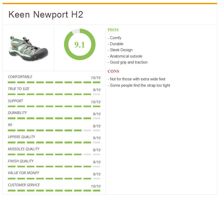 Rating3_keen_newport_women
