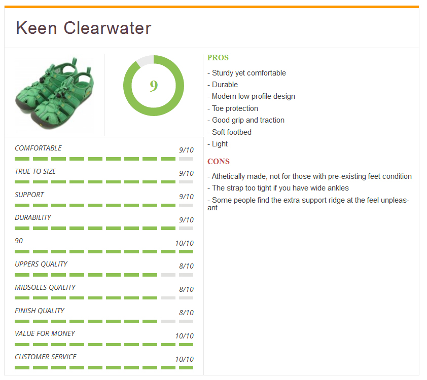 Rating4_keen_clearwater