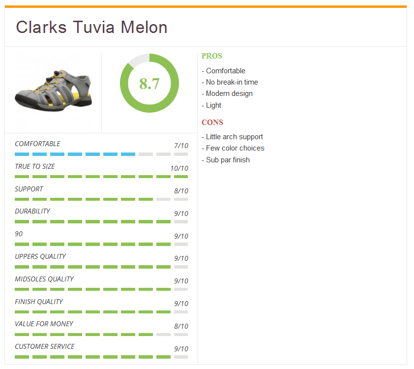 Rating5_Clarks_Tuvia_Melon