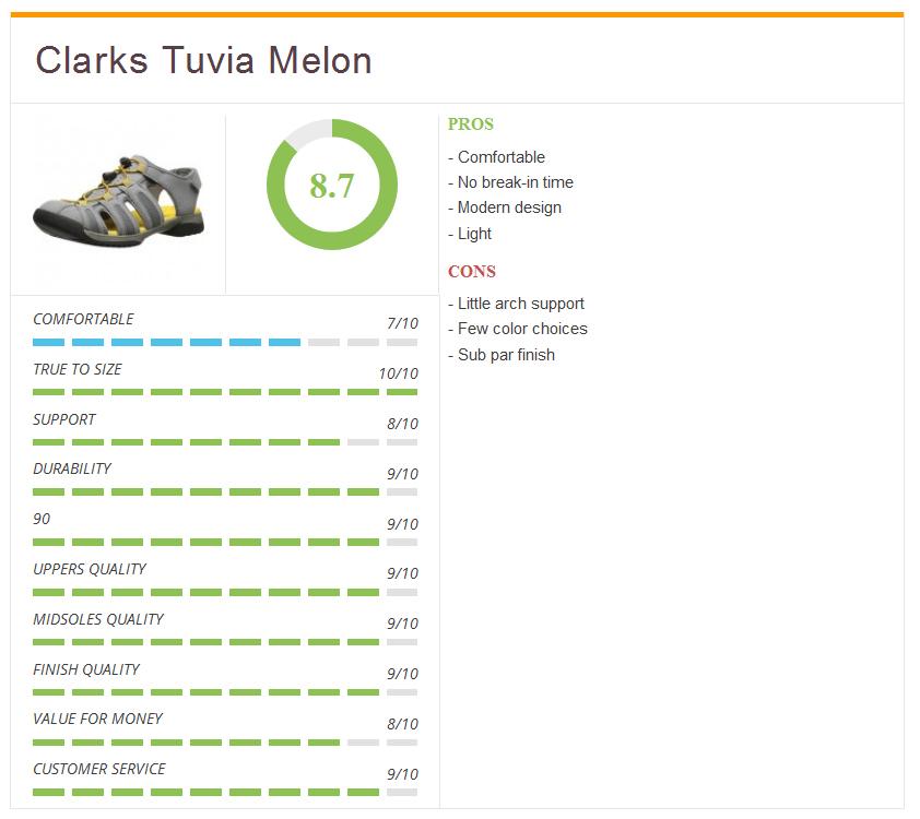 Rating5_Clarks_Tuvia_Melon