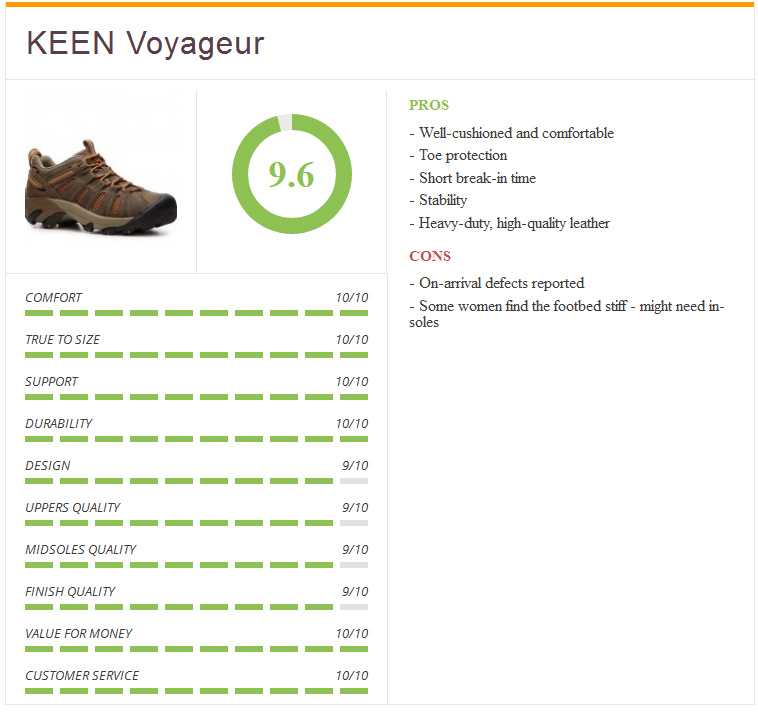Ratings1_keen_voyageur_female