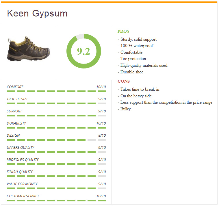 Ratings4_keen_gypsum