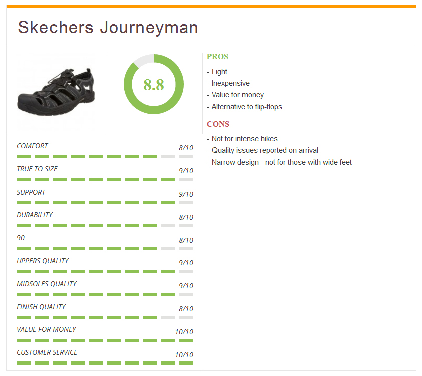 Ratings4_skechers_journeyman_men_sandals