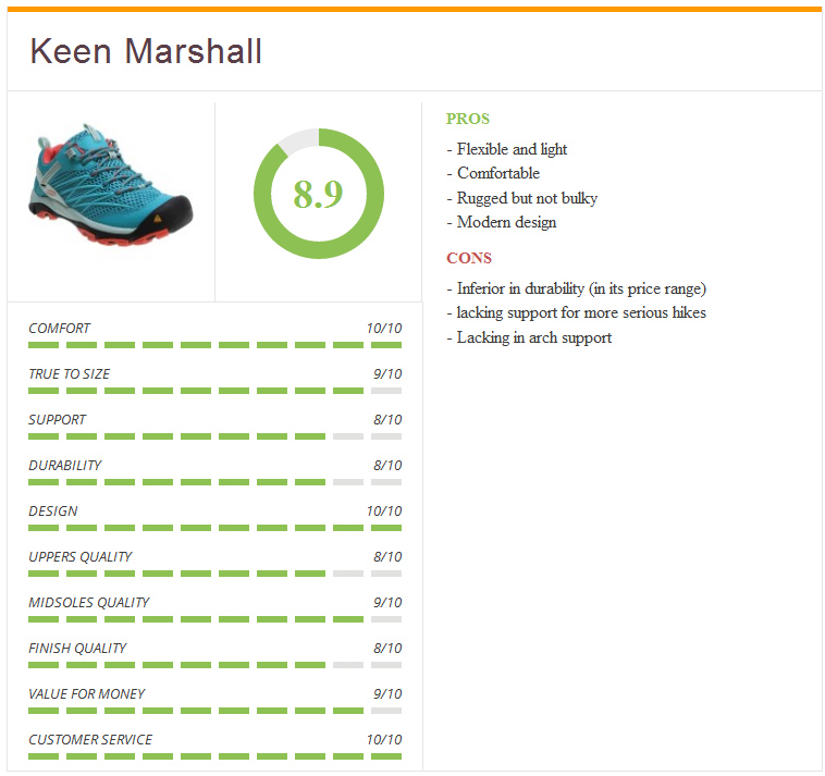 Ratings5_keen_marshall