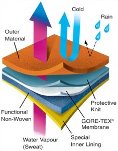Goretex_how_it_works