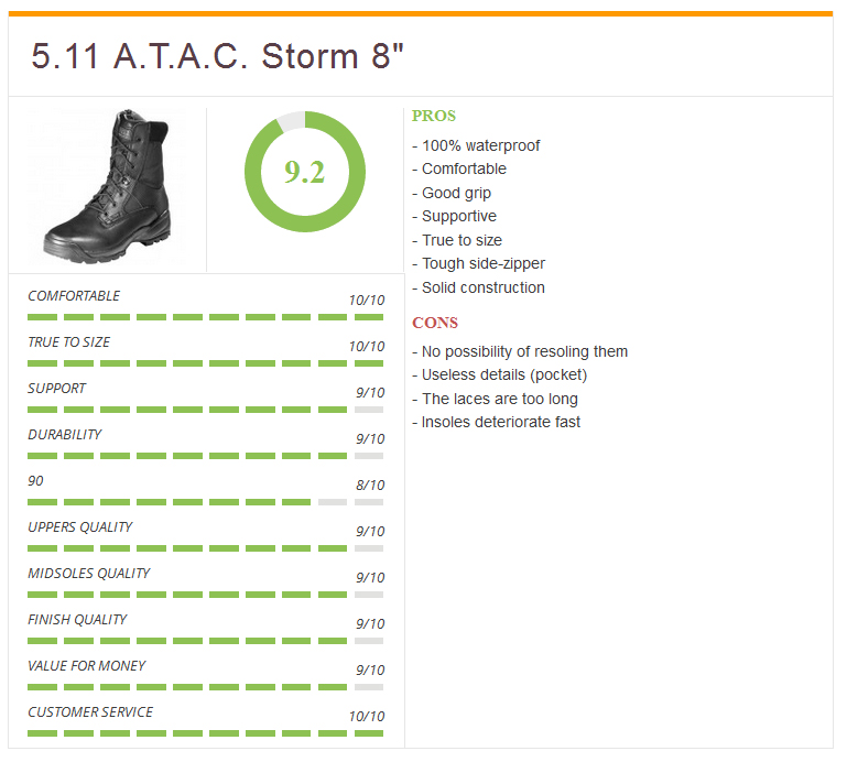 Ratings_511_atac_duty_boot