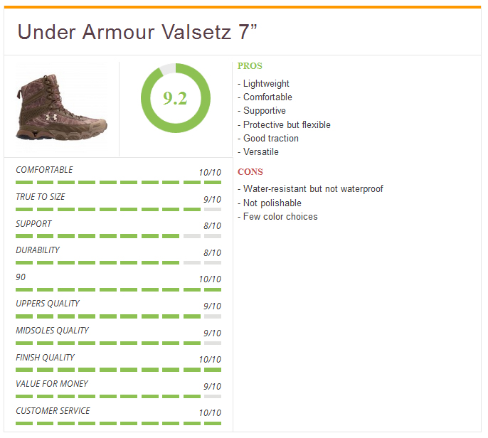 Ratings_Under_Armour_Valsetz7