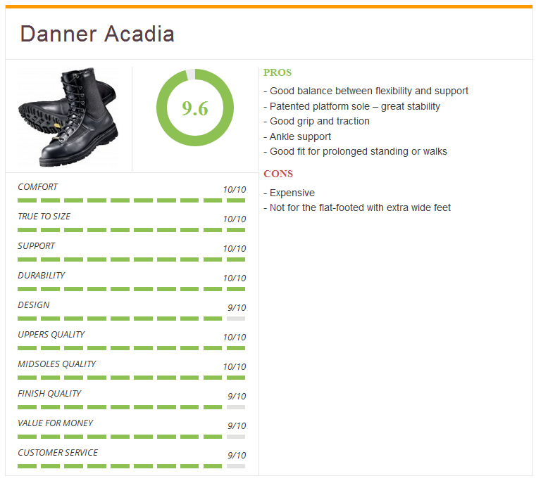 Ratings1_Danner_acadia
