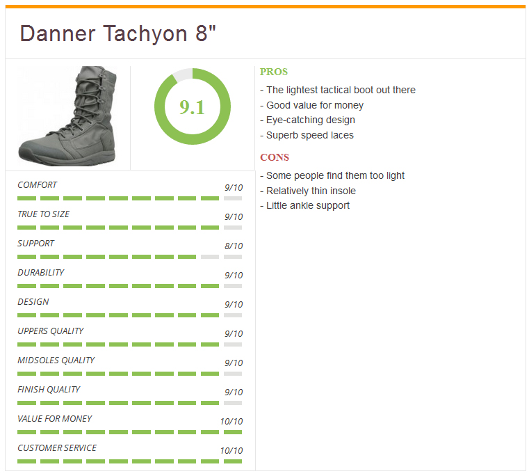 Ratings2_Danner_Mens_Tachyon_8_best_tactical
