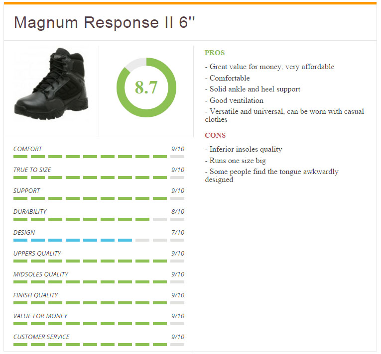 Ratings2_Magnum_Mens_Response_6_Inch
