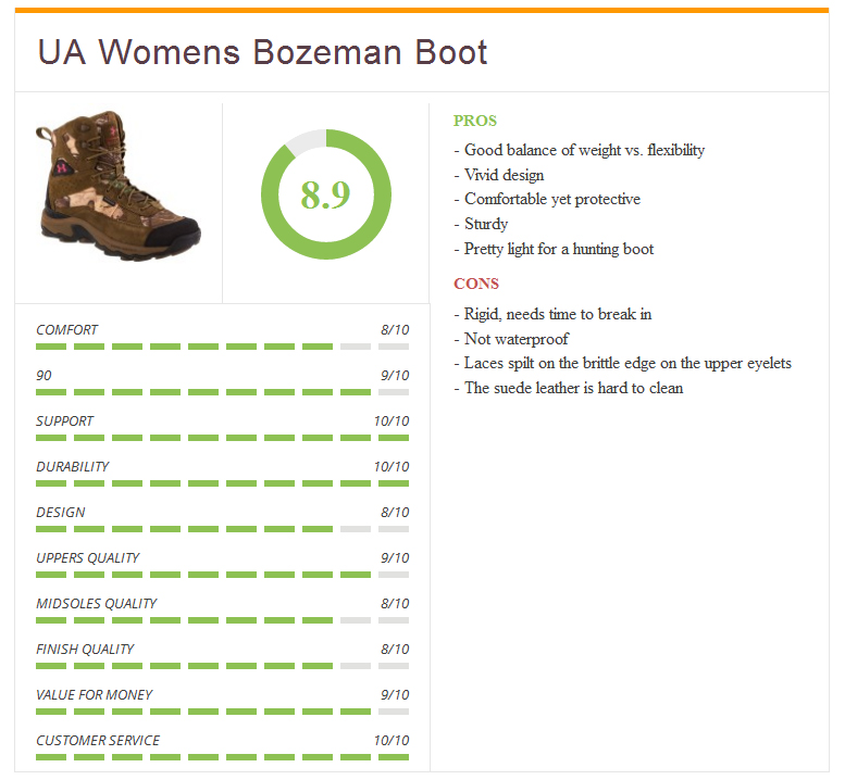 Ratings2_UA_bozeman_women_boots