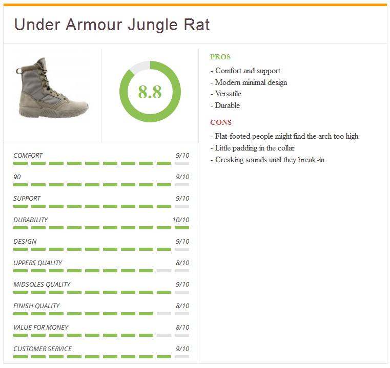 Ratings3UA_jungle_rat