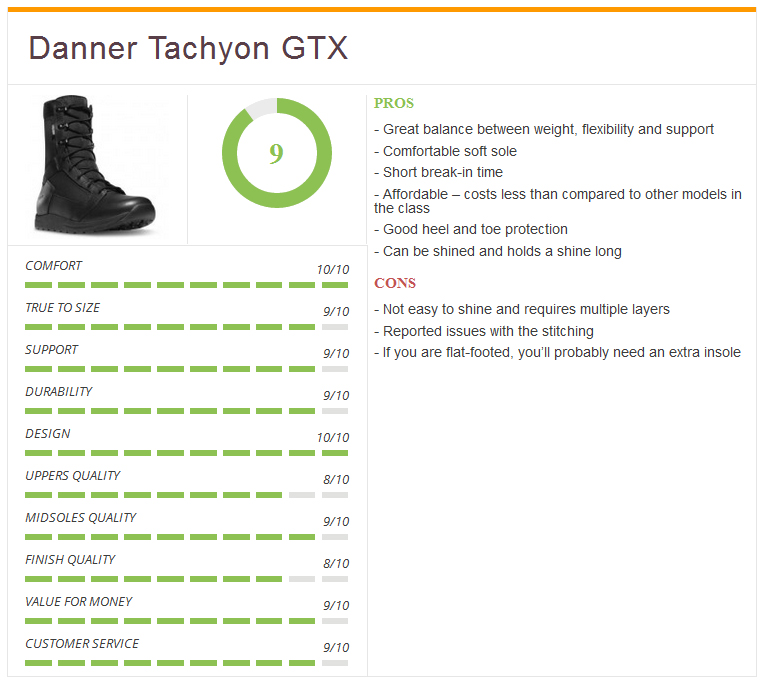 Ratings3_Danner_Mens_Tachyon_GTX