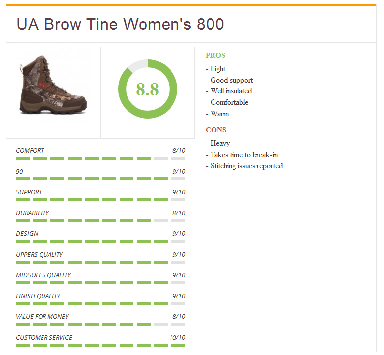 Ratings3_UA_brow_tine_womens