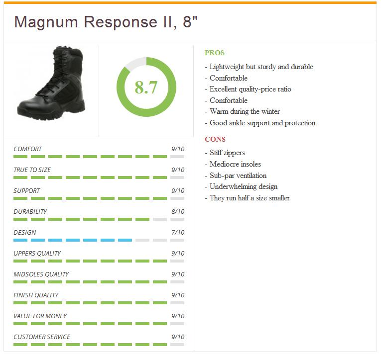 Ratings7_magnum_response_2_8_inch