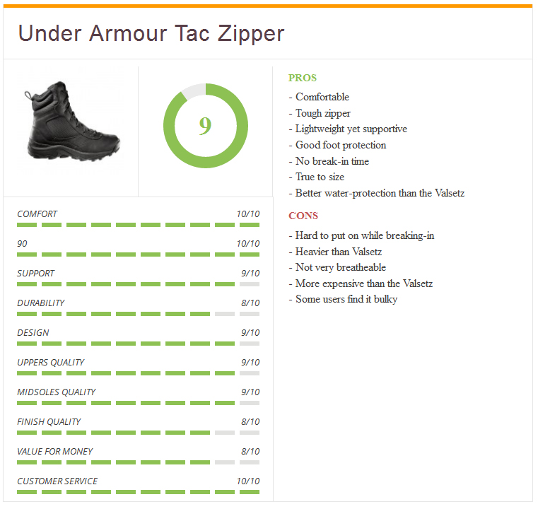Ratings_Under_Armour_Tactical_Zipper_Boots