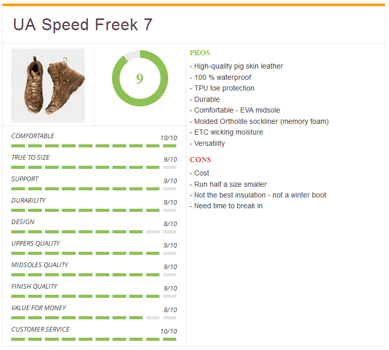Ratings_speed_freek