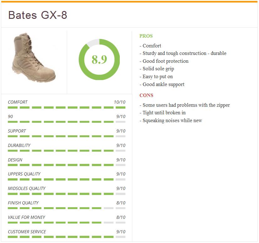 ratings3-Bates_GX-8_Comp_Toe_beige_sand